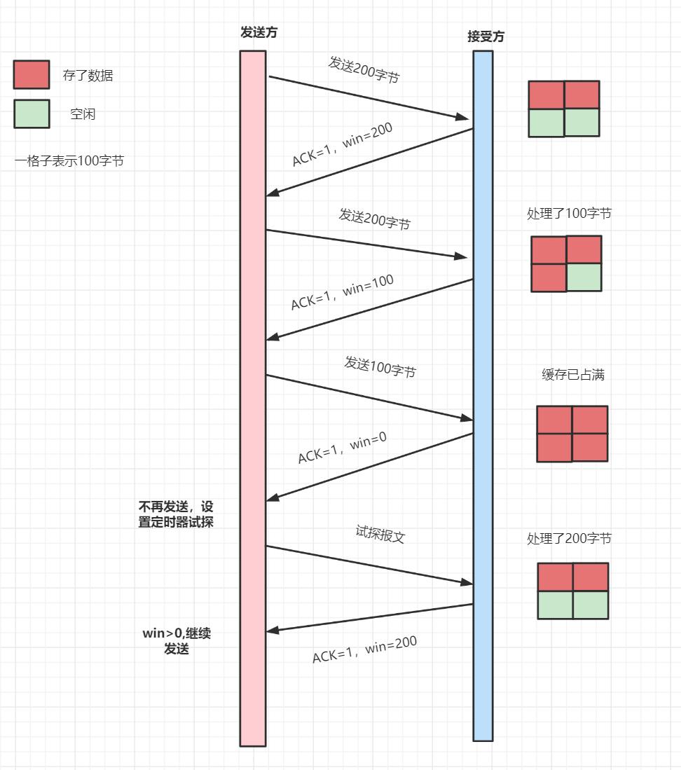 TCP的流量控制