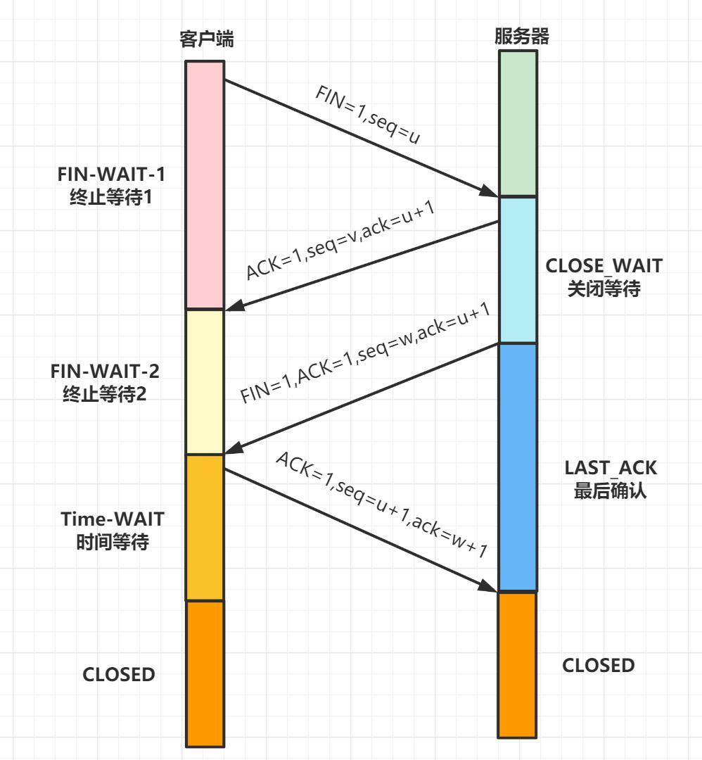 TCP四次挥手过程