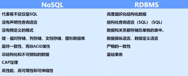 MongoDB 数据库