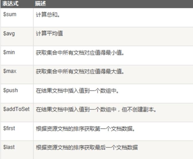 MongoDB 操作文档 查询文档