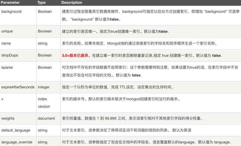 MongoDB 索引