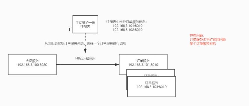 SpringCloud Alibaba 为服务组件 Nacos
