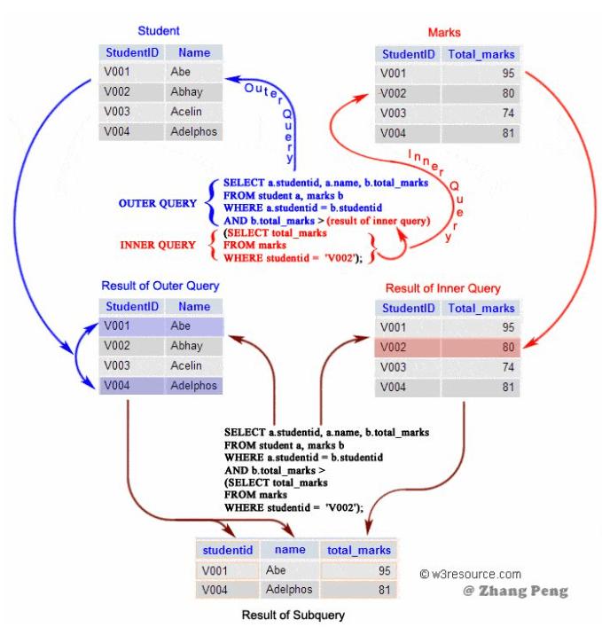 SQL语法速成 nbcs