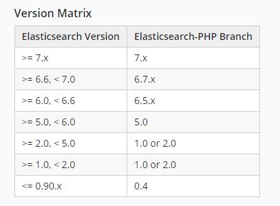 ElasticSearch7.8.1 Docker 安装,介绍与PHP操作