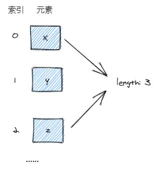 认真一点学 Go:7. 内置集合 - 数组