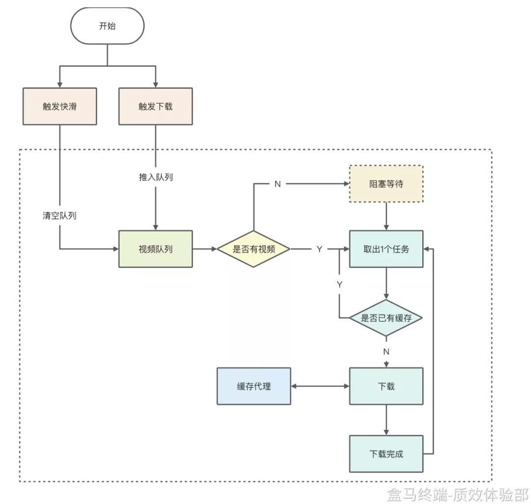预下载流程图