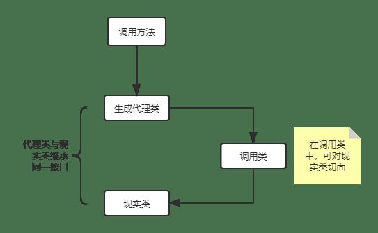 Java动态代理初探