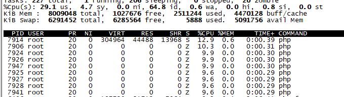 Horizon 队列管理工具,一个工作进程一般占用多少 CPU