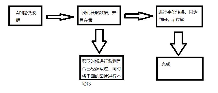 求一款类是ETL的获取数据转换程序